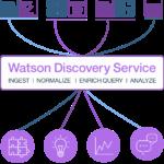 IBM Watson Discovery Diagram